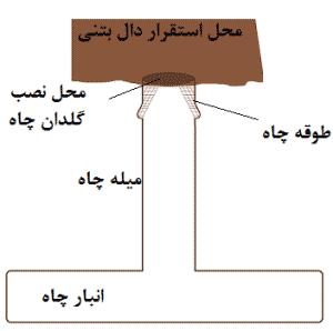 حفاری چاه در تهران